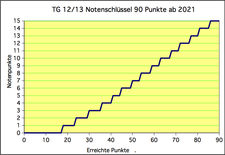 Notentabelle Linear